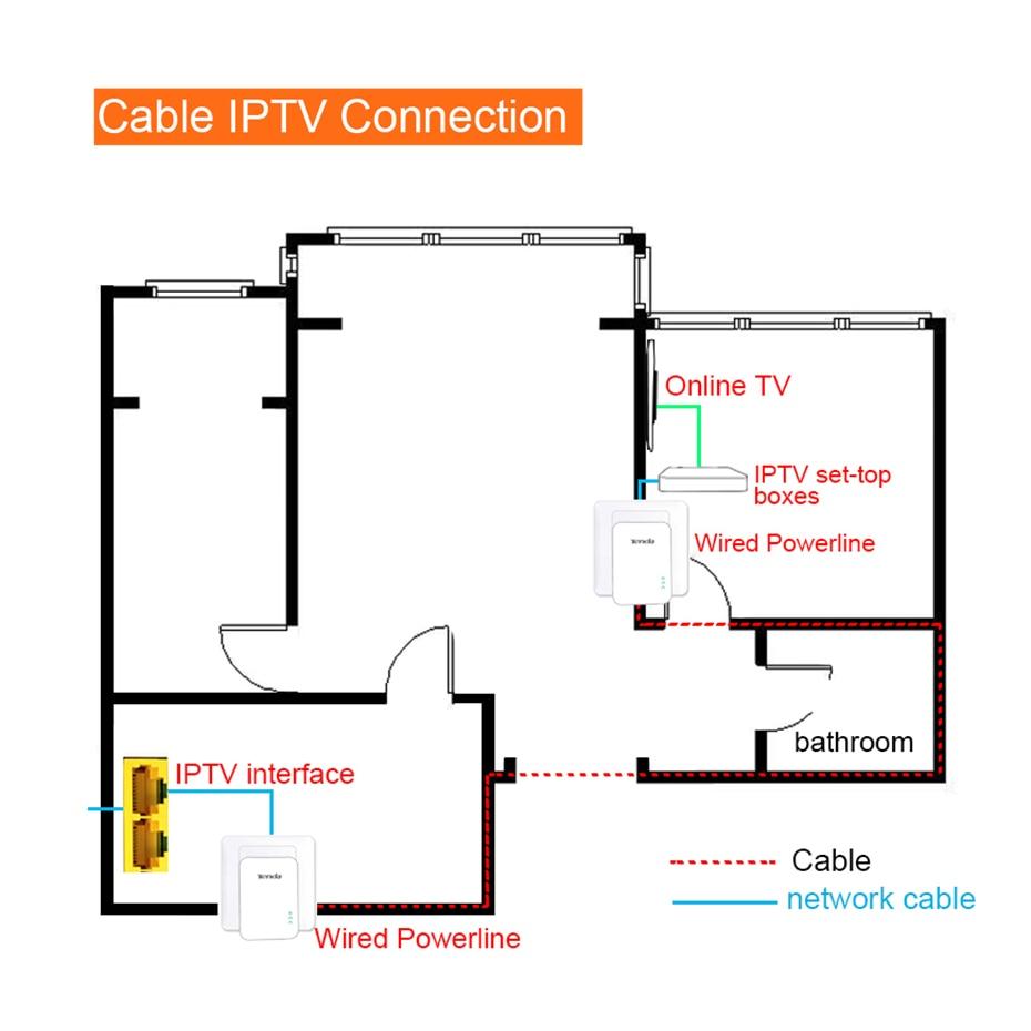 Tenda AV1000 1 par Gigabit Powerline adaptador hasta 1000Mbps PH3 Ethernet PLC Homeplug para Router WiFi inalámbrico socio IPTV AV2 - 5