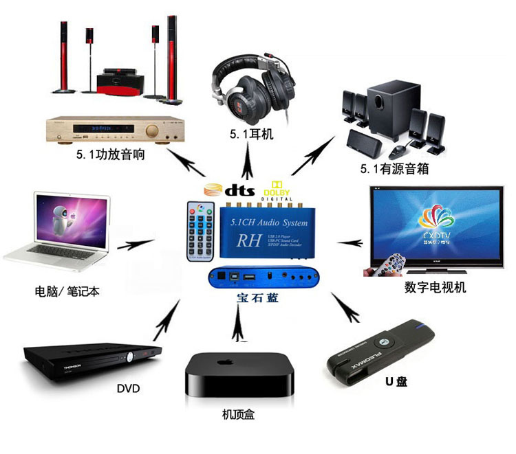 5 1 Digit Audio Decoder System Support Dolby Digital Ac3 Dts Lpcm Hdcd Pcm And Other Digital Audio Format Decoding Audio Switch Decodedecoder Box Aliexpress
