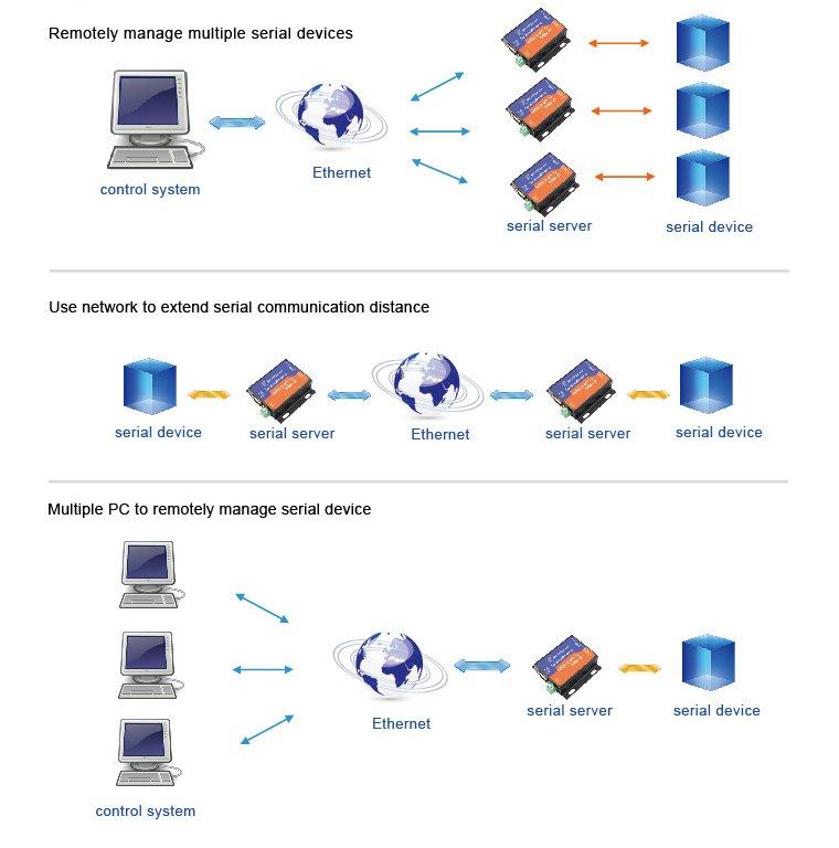 rs422, conversor watchdog, gateway industrial, modbus, rtu, para tcp