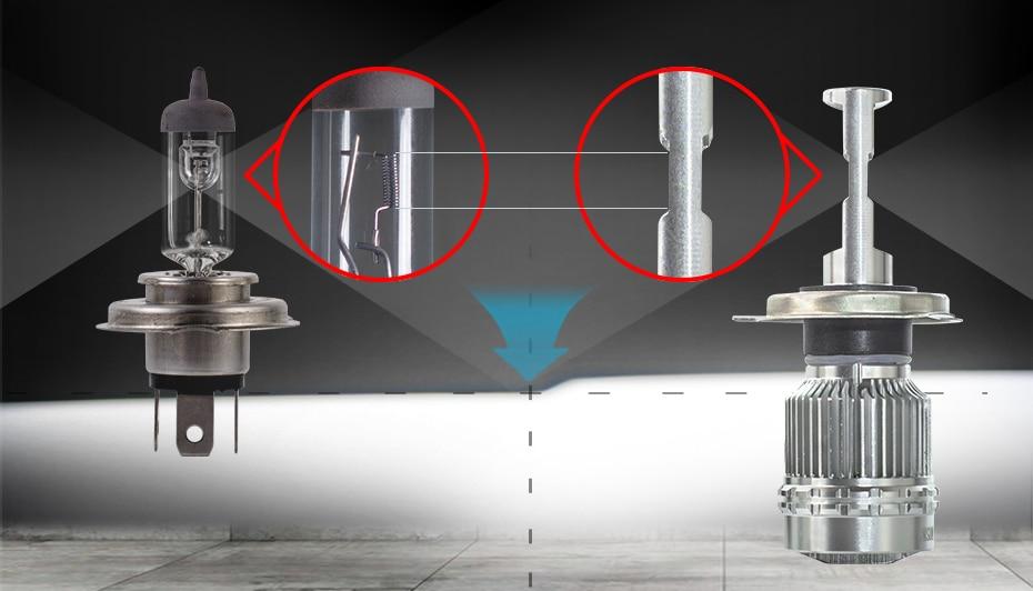 CNSUNNYLIGHT LED H4 H7 H11 H8 H1 H3 9005 9006 HB4 Car Headlight Bulbs Adjustable Beam 60W 9000LM each Pair 6000K Auto Light 12v 24v (3)
