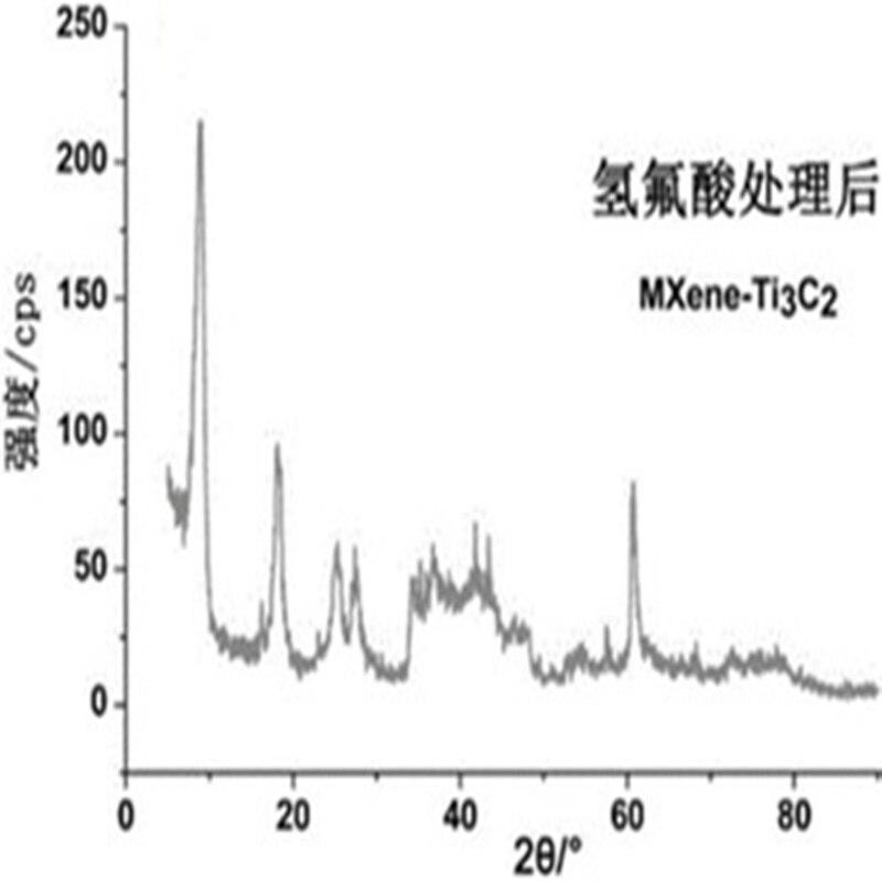 MXene MAX phase céramique titane aluminium V2AlC Ti2AlN Cr2AlC Ti3AlC2 Mo2AlB - 5