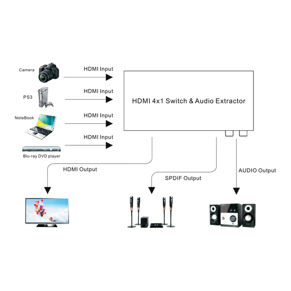 hdmi switch 4x1 audio extractor 4k x 2k 60hz with ir remote control and power adapter full hd 1080p hdmi2 0 hdcp2 2 7 1ch on aliexpress com alibaba group [ 1000 x 1000 Pixel ]