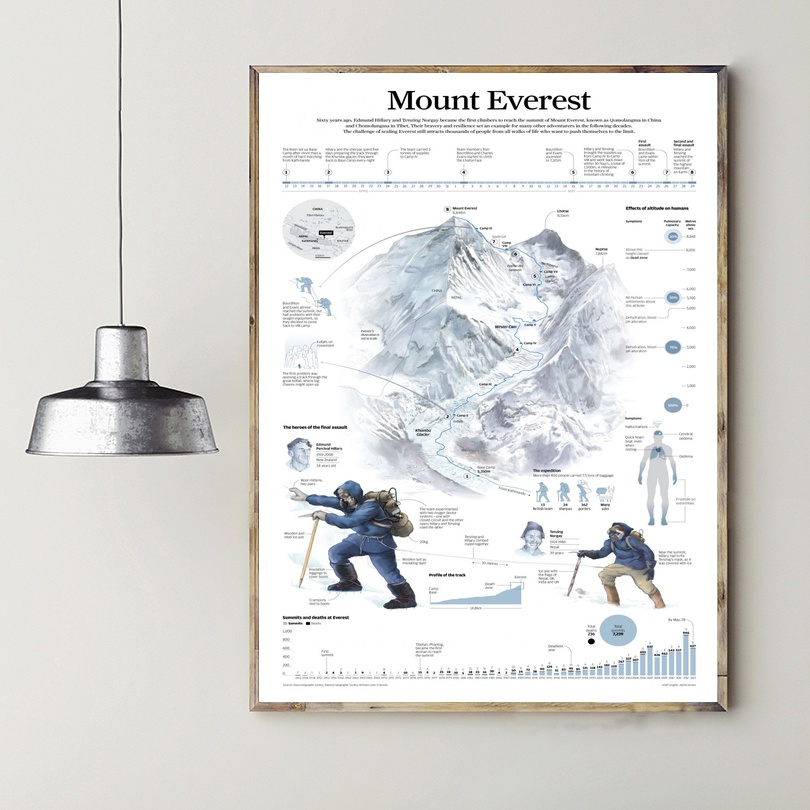 Mount Everest Infographic Chart Art Canvas Poster Prints Home Wall Decor Painting 20x30 Inches image