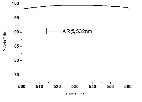 AR Film-532nm Антибликовая пленка-коэффициент пропускания 99.5%-Лазерная пленка-Антибликовая пленка-30*2 мм