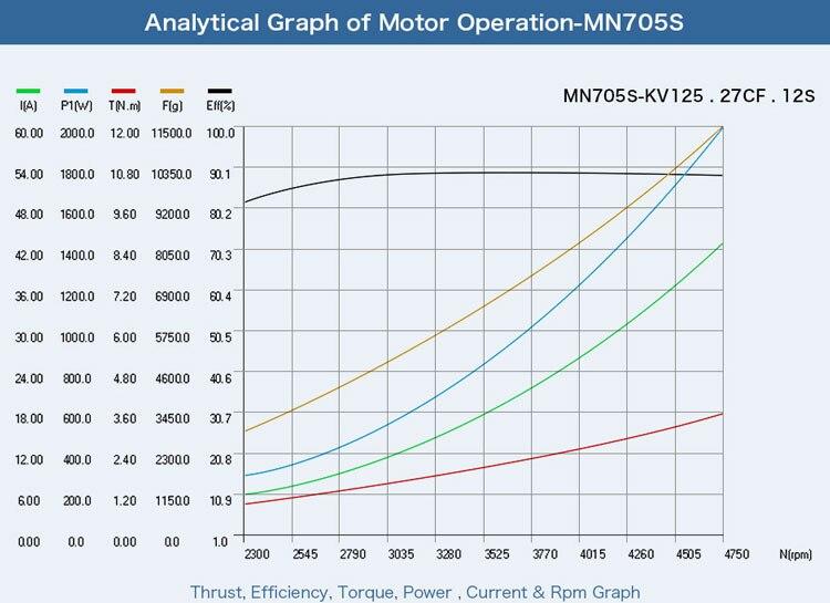 T-motor IP55 11.3KG+ Thrust MN705-S KV125 KV260 2Pcs/Set For UAV RC Drone Aircarft Airplane