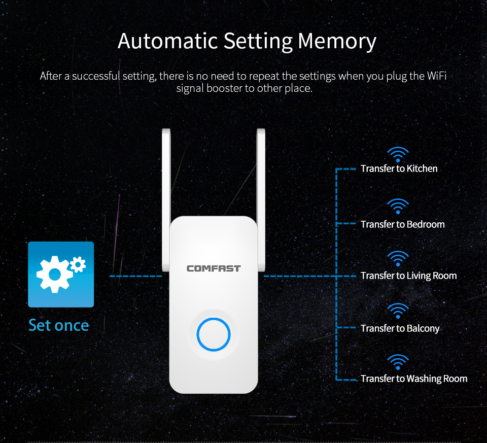 1200M Gigabit WiFi Repeater Access Point AP WiFi Range Extender WIFI Router 2*3dBI Antennas 5.8G Wi Fi Signal Amplifier Booster