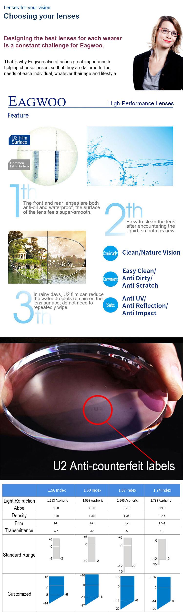 final lenses