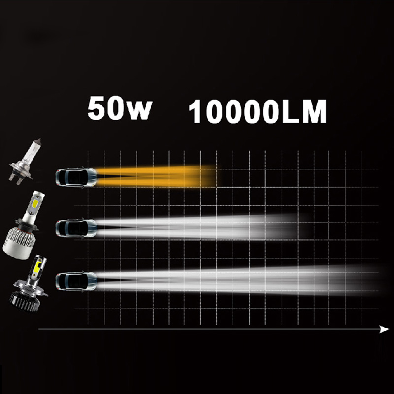 Image 3 - HLXG Mini H4 luces lamp H7 LED Far Car Headlight 12V 10000LM Bulb Accessories 10000K 5000K 6000K 8000K H11 9005 HB3 9006 HB4 H8-in Car Headlight Bulbs(LED) from Automobiles & Motorcycles
