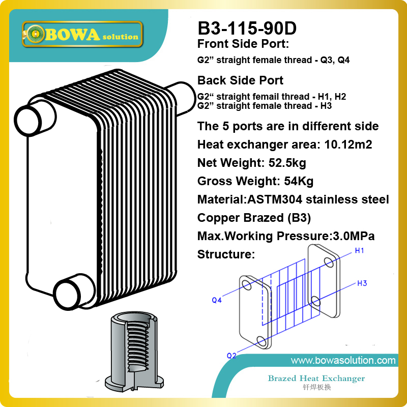 B3-115-90 plate heat exchanger working as evaportor in water chiller or water cooled constant temperature machine 11kw heating capacity r410a to water and 4 5mpa working pressure plate heat exchanger is used in r410a heat pump air conditioner