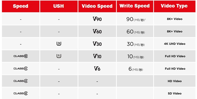 SanDisk 32GB Extreme PRO SD card 64GB 16GB Memory Card 128GB Sdcard 256GB class 10 UHS-I High Speed 95MB/s V30 DSLR sd 32 7