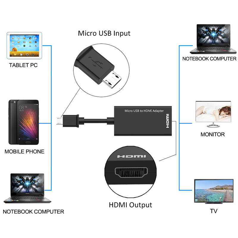 Micro USB to HDMI A V TV Adapter Male to Female Cable Wire Converter 1080P for HDTV Smartphones Tablets High Speed for TV Phone in Data Cables from Consumer Electronics