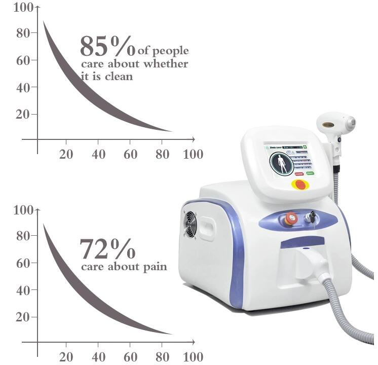 2019 New Style !!! Hair Removal Machine 808nm Diode Laser Diode 808 Hair Removal Fast Shipping