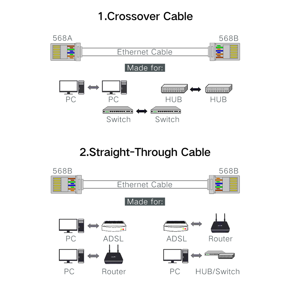 medium resolution of xintylink ez rj45 connector ethernet cable plug cat6 network 8p8c rj45 jack diagram ez rj45 wiring diagram