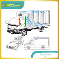 Good Sourcing Solution For Refrigerated Truck