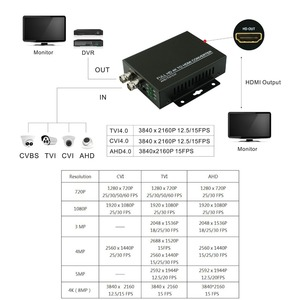 Image 3 - 2019 New arrival 4K 720/1080P HDC ADH 4 in 1 Resolution supports CVI 8MP /TVI 8MP /AHD 8MP+CVBS to HDMI Converter security test