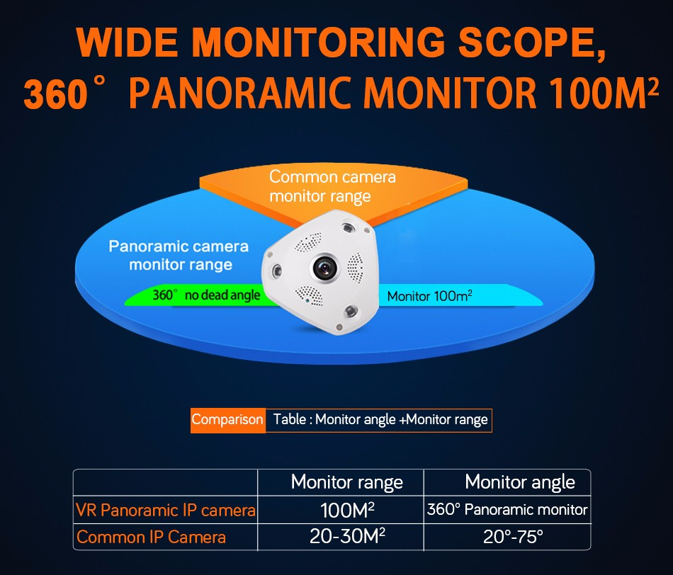 3-360 degree panoramic monitor 100m