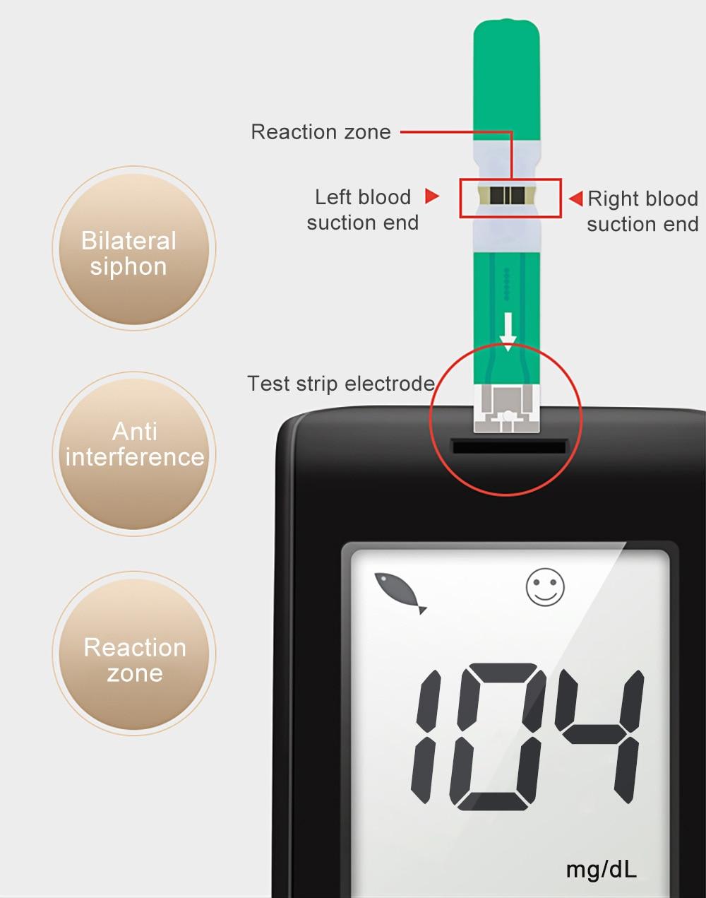 do agregado familiar diabetes glm monitor de