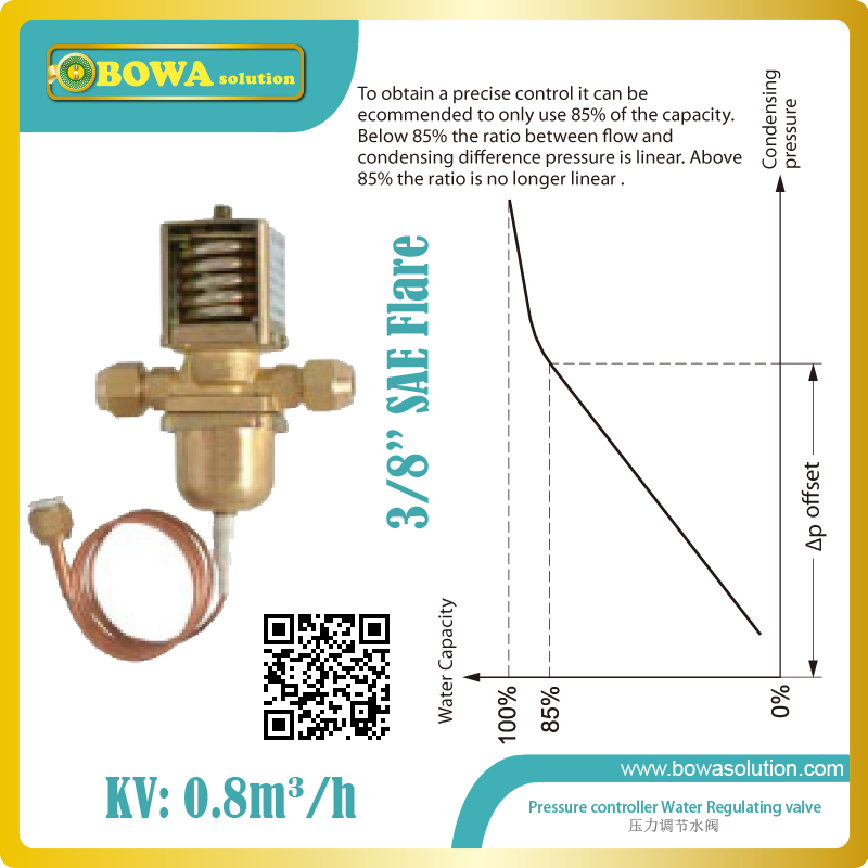 Pressure drived water valves give modulating regulation of the condensing pressure and so keeps it constant during operation thermo operated water valves can be used in food processing equipments biomass boilers and hydraulic systems