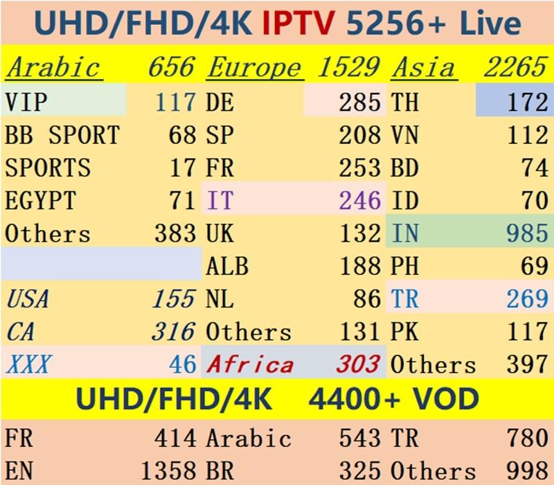 IPTV 5200 + Live Channel List UHD FHD Southeast Asia, Malaysia, Thailand, Vietnam, Arabia, France, IPTV M3U Sports Adult XXX