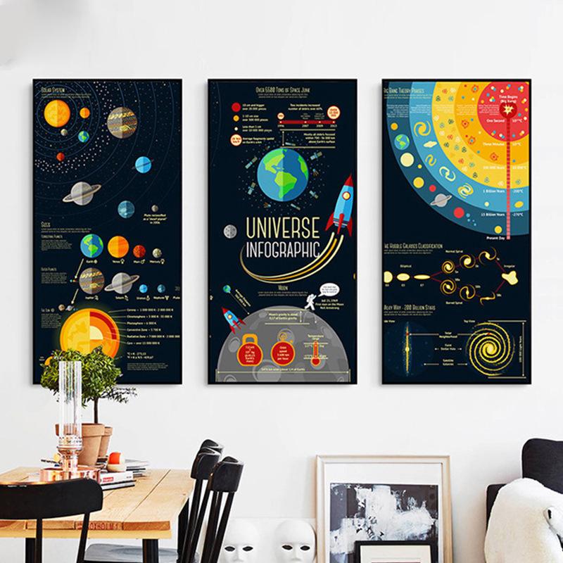 8 2 40 De Réduction Espace Itinérance Toile Art Photo Couleur Foncée Basé Nordique Planète Mur Peinture Chic Mural Affiche Pour étude Salle De