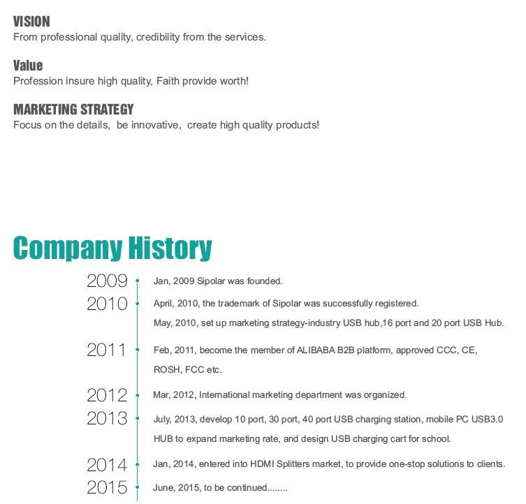 sipolar company history