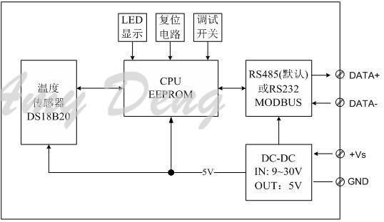 temperature transmitter, DS18B20 acquisition module, Modbus, RTU, RS485