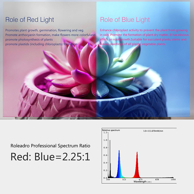 45W LED Plant Grow Light Panel Light Series Red 660nm Blue 470nm Full  Spectrum For Hydroponics Grow Tent Plant Indoor Growing
