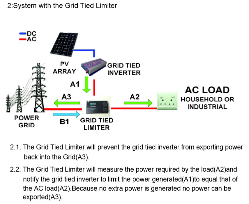 Solar Grid Tie Power Limiter Prevent Extra Power To Grid For Sun