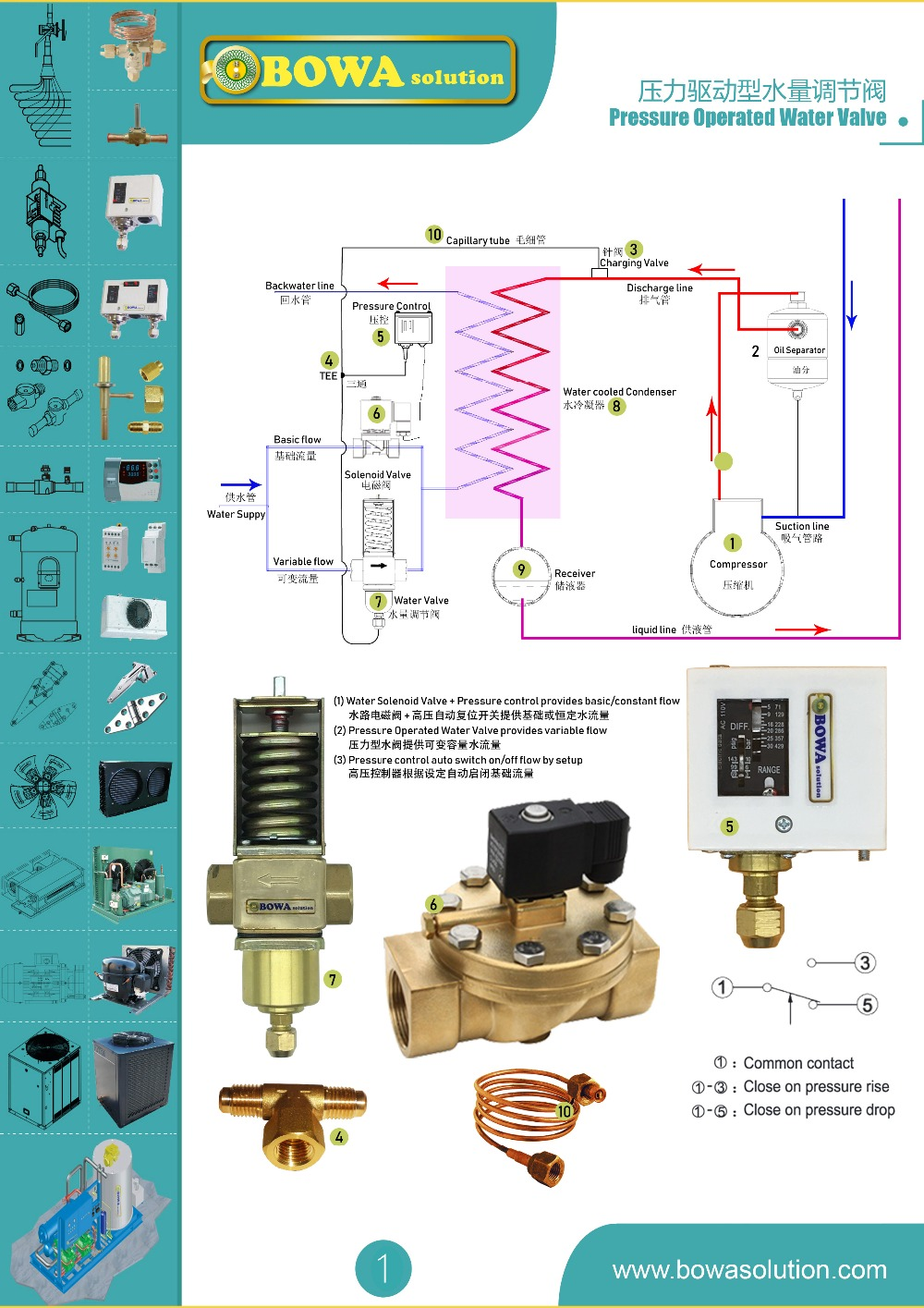 Сепаратор масла с капиллярной дроссельной заслонкой-это специальная конструкция для небольших герметичных компрессорных морозильников, чтобы успешно вернуть масло