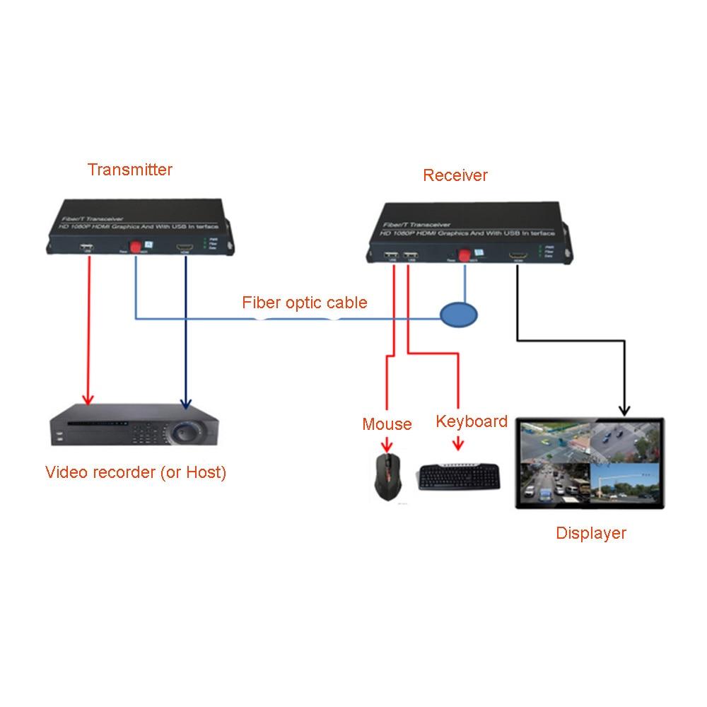 Yüksek Kaliteli HD 1080 P HDMI Genişletici Optik Medya - İletişim Ekipmanları - Fotoğraf 4