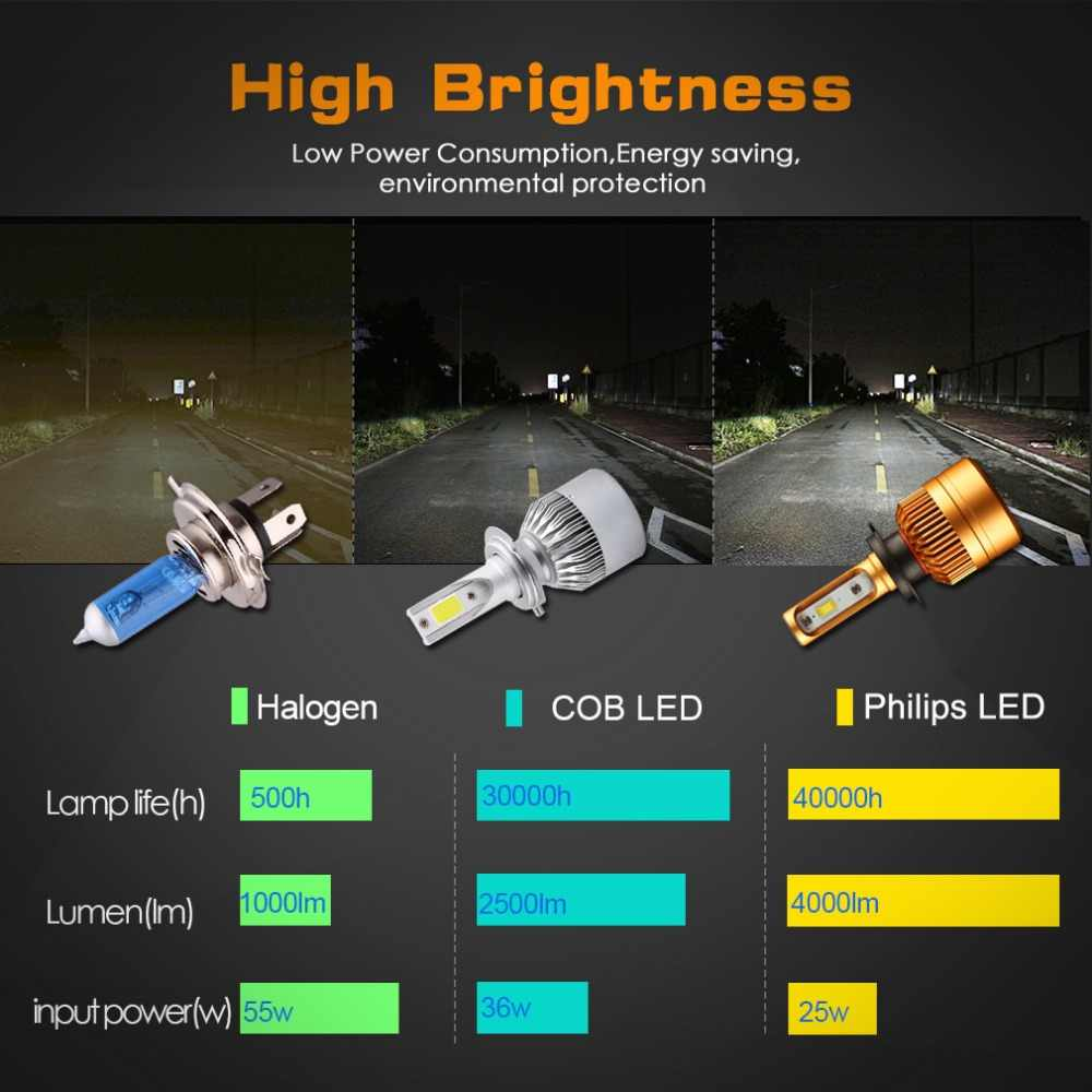 S&D 2Pcs H4 LED Headlight Car Bulbs H7 H11 H8 H9 H1 H3 9005 9006 LED Car Lamp Auto Headlamp Fog Lights White 6000K 12V