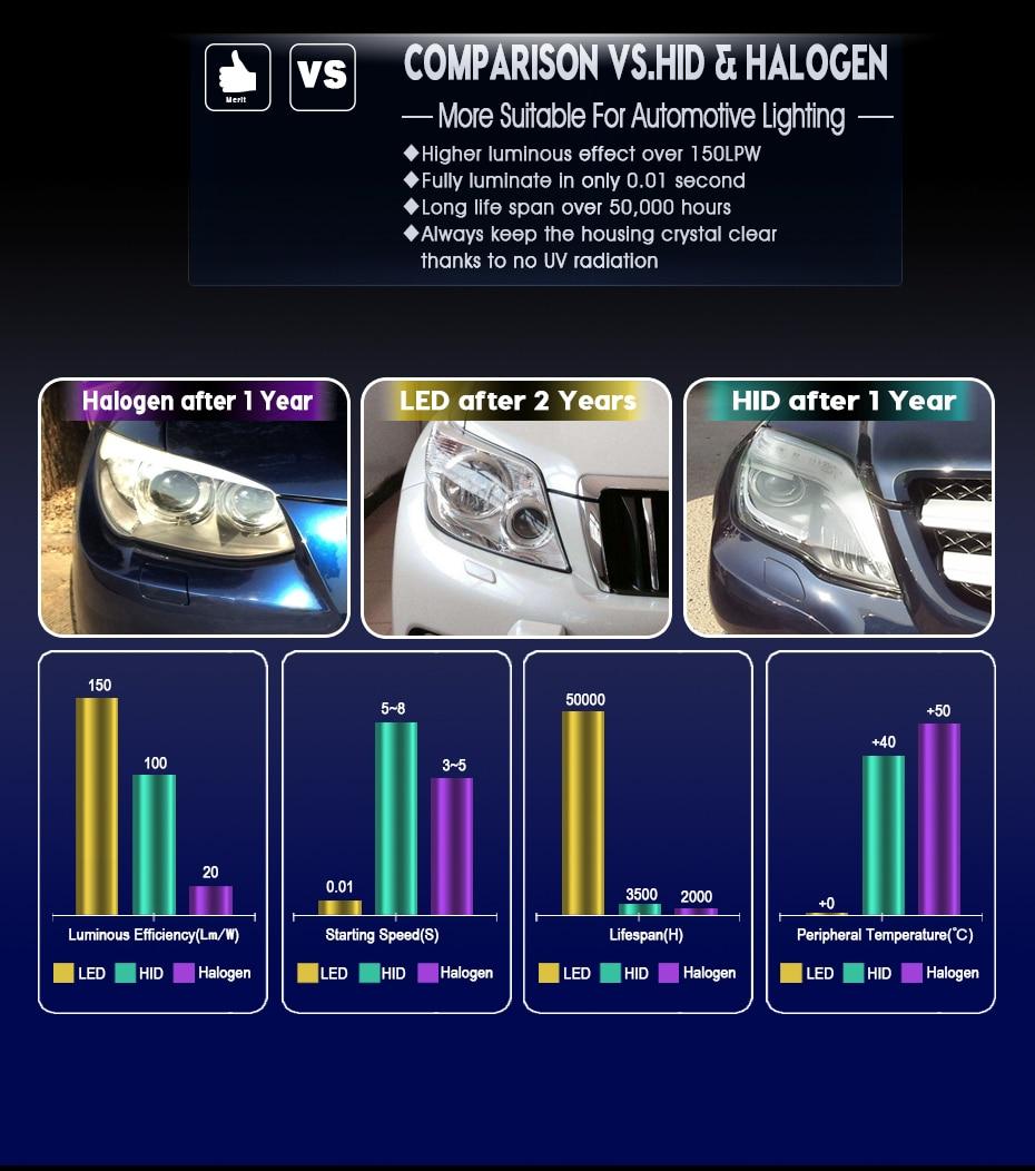 T1 LED CAR HEADLIGHT H4 H7 H11 H1 (15)