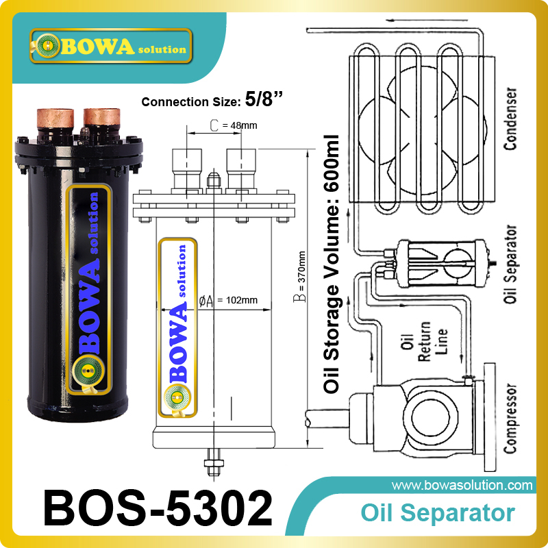 Demountable Oil Separator force the oil gets back to the crankcase of the compressor thanks to