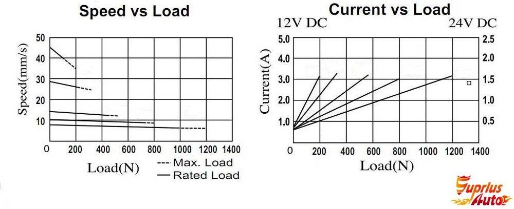 Suprlus envío carga lineal 5