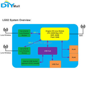 Image 2 - LFor Dragino LG02 듀얼 채널 LoRa 게이트웨이 무선 트랜시버 915MHz 868MHz 433MHz LoRaWAN 리피터 GPS 홈 오토메이션