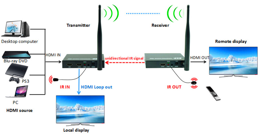 2.4GHz/5.8GHz 660ft Wireless HDMI Video Audio Transmitter Receiver 1080P Wireless HDMI Extender WIFI Kit 200m With Loop out & IR