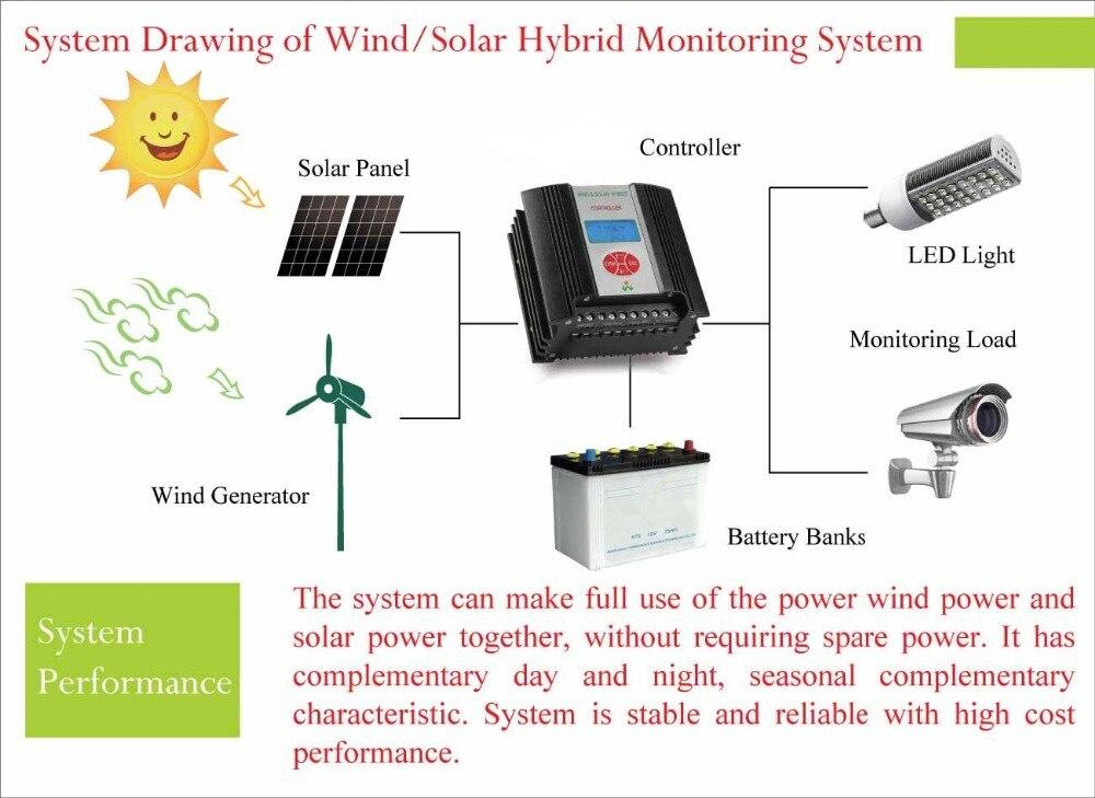 para o sistema de energia eólica e solar.