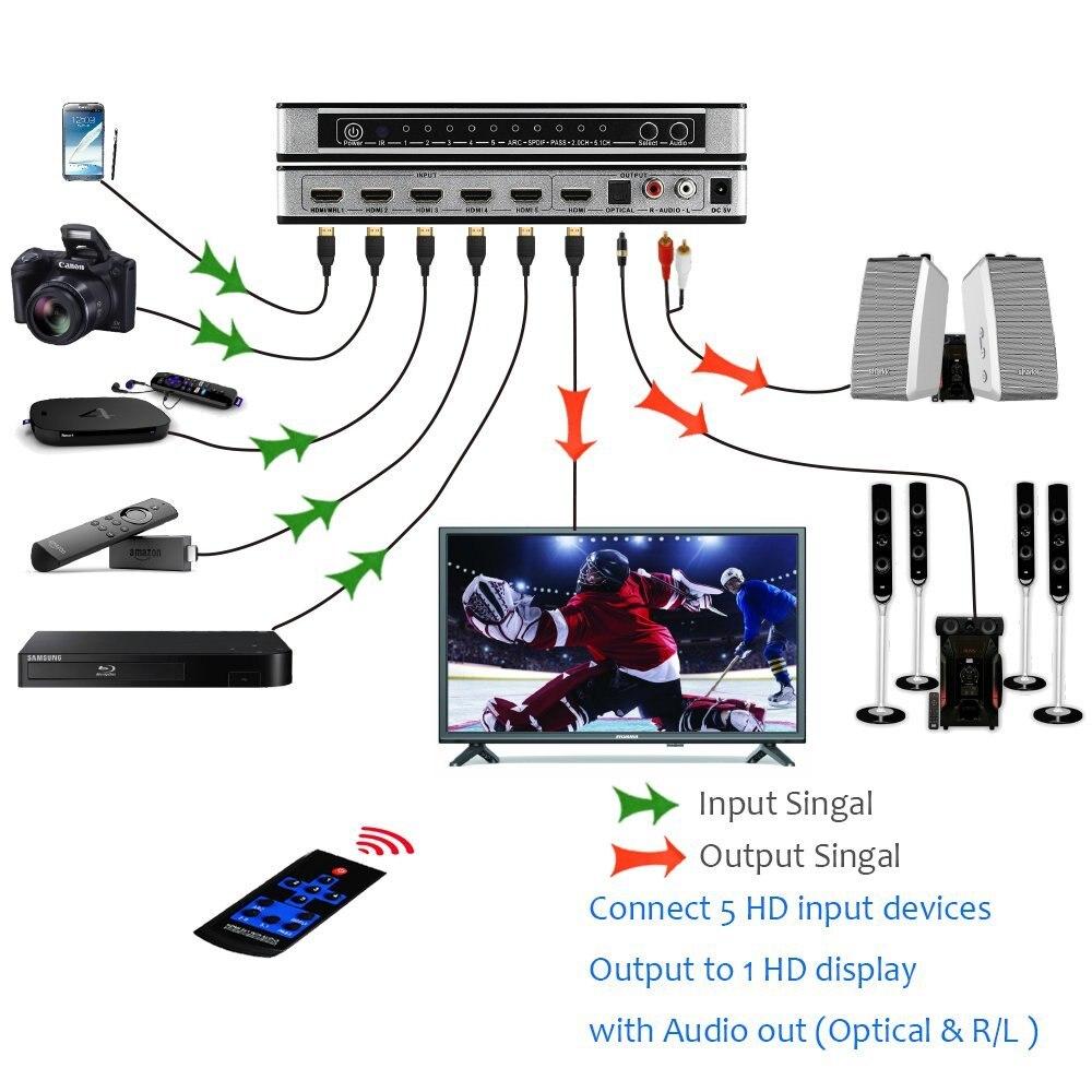 2019 HDMI Switch conmutador 5x1 HDMI Audio Extractor 4K x 2K 3D arco de Audio EDID de HDMI 1,4 v interruptor HDMI control remoto para PS4 Apple TV - 3