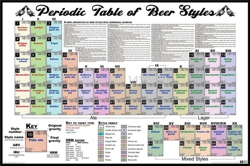 Periodic table of beer styles chris home retro stylish wall paper periodic table of beer styles chris home retro stylish wall paper poster decor best nice wall sticker 51x77cm free shipping dgt in wall stickers from home urtaz Images