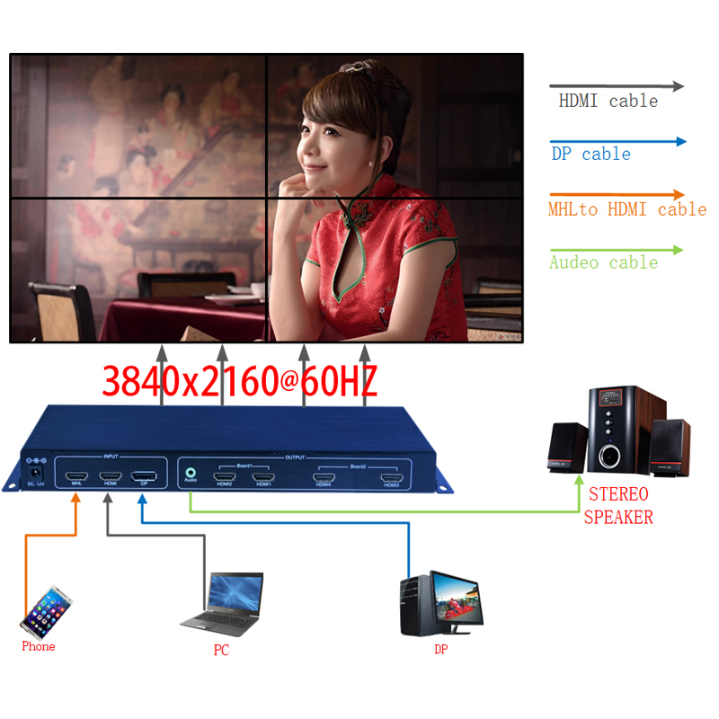 US $556 99  2x2 4K video wall controller,4K TV wall processor with  3840x2160@60HZ input,HDMI 1 by 4 high Definition image processor-in CCTV  Parts from