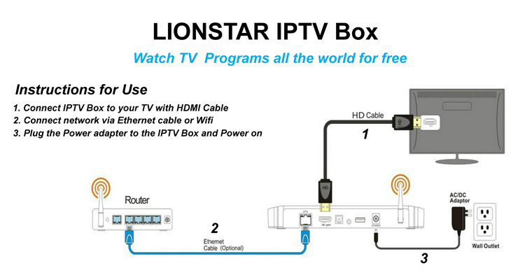 how to install iptv top box