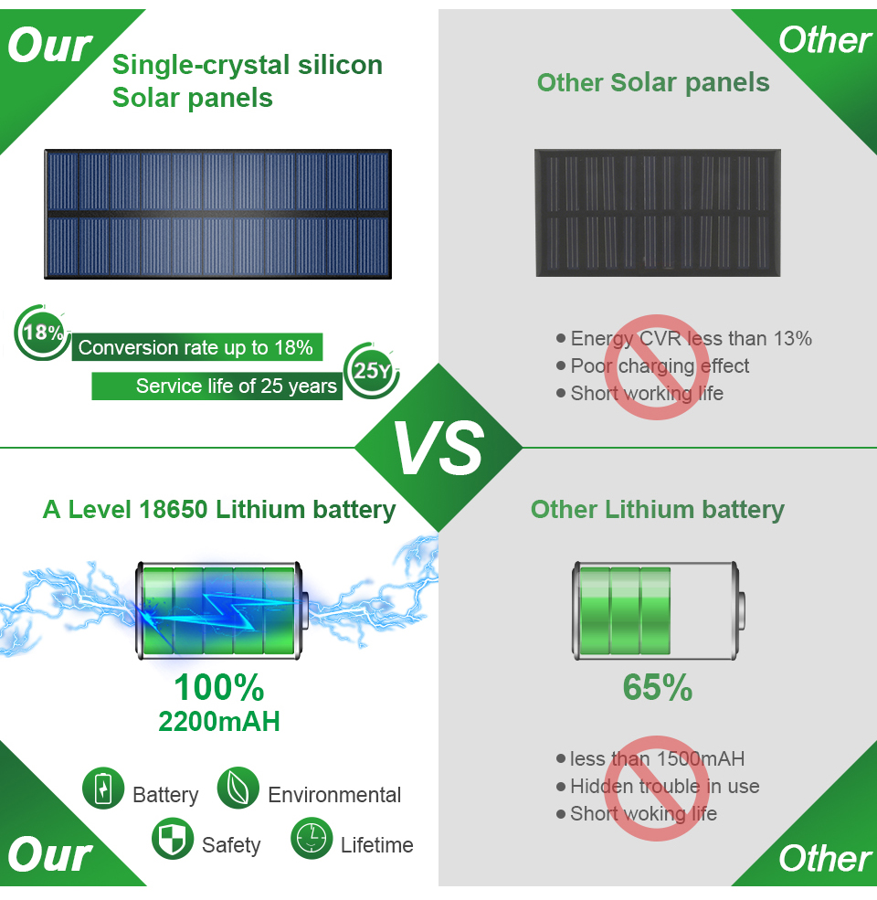 CHIZAO Eco Friendly and Wall Mounted Outdoor Solar Charge Motion Sensor LED with 600 Lumens 8