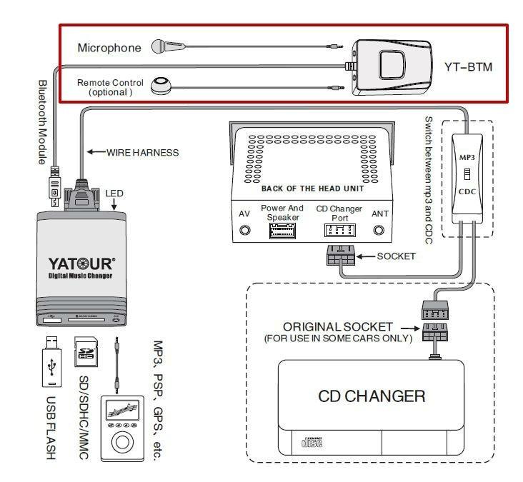 Pengiriman YATOUR Mobil Audio