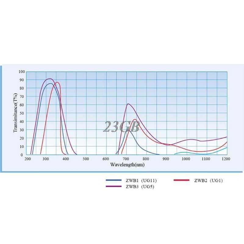 ZWB2 ultravioleta UV banda paso filtro diámetro 20,5mm espesor 2mm F28