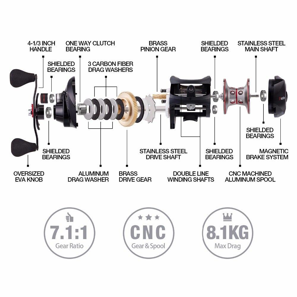 Moulinet de pêche Piscifun Torrent avec bobine de lumière supplémentaire 8.1 kg de traînée de carbone 7.1: 1 rapport de vitesse 6 roulements bobine de pêche Baitcasting - 4