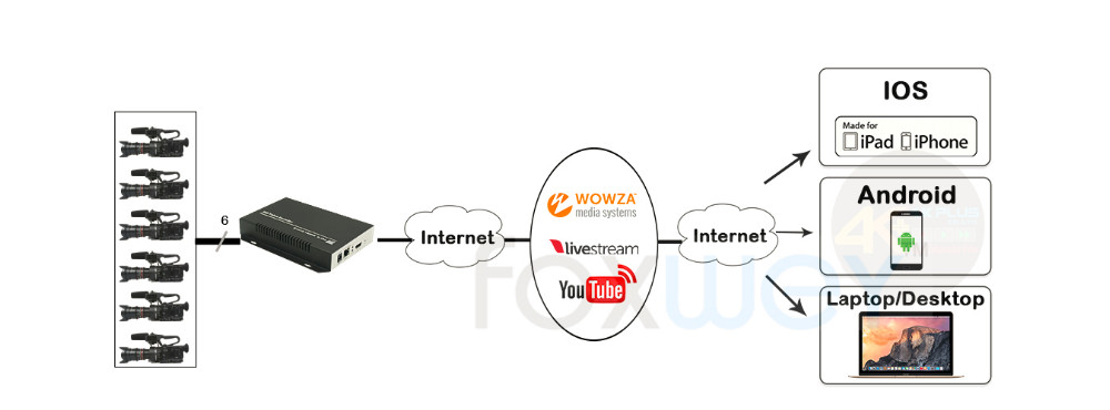 camera-live server-client demo