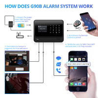 FUERS 2019 G90B PLUS 2G GSM Alarm System APP Remote Control Smart Home Intelligent 2.4G GSM GPRS SMS Wifi Alarm System Security