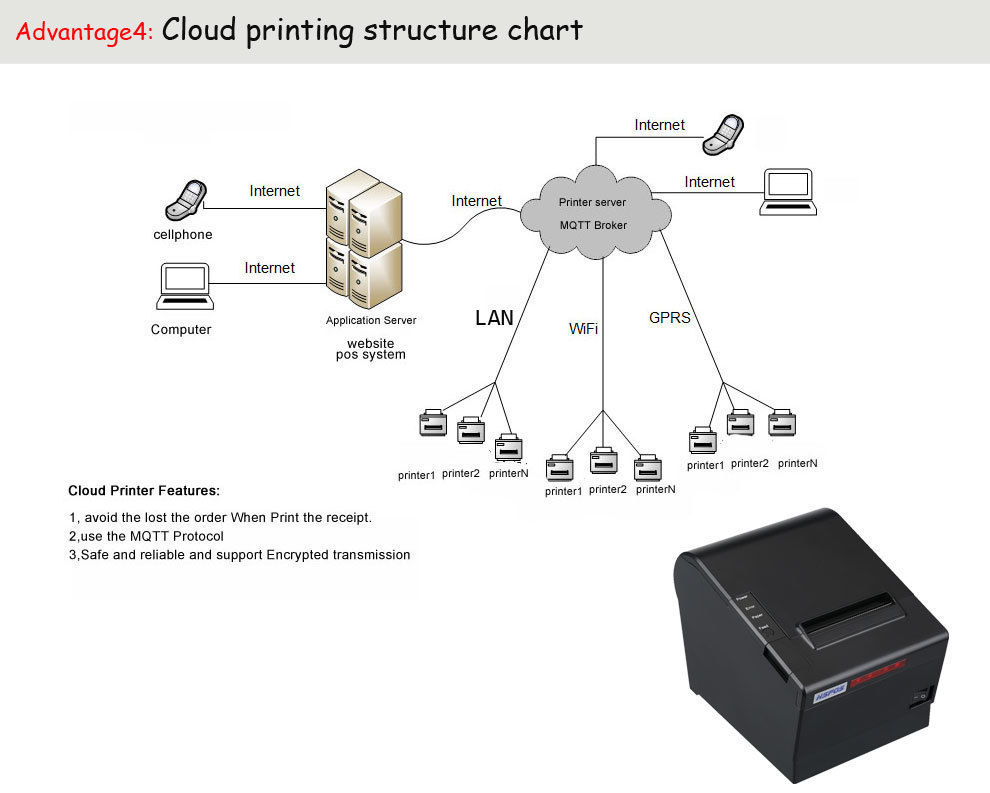 US $560 0 |Cloud thermal printer with wifi and GPRS support MQTT broker and  website sockets-in Printers from Computer & Office on Aliexpress com |