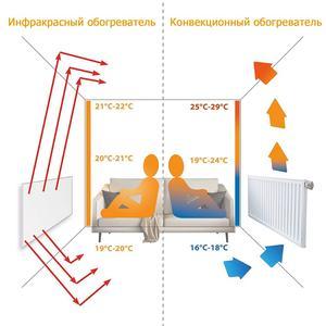 Image 3 - ThorX K300 300W Watt 50x60 cm Infrarood Verwarming verwarming Paneel Met Carbon Kristal Technologie