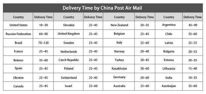 Delivery-time-New2014.6
